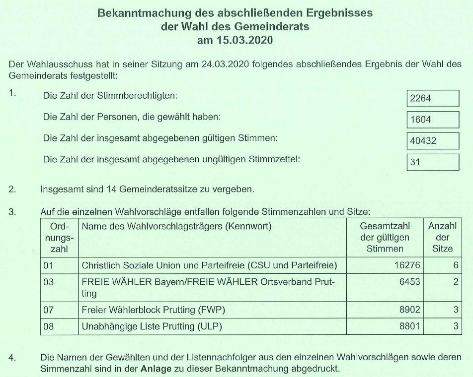 Bekanntmachung des abschließenden Ergebnisses der Wahl des Gemeinderats